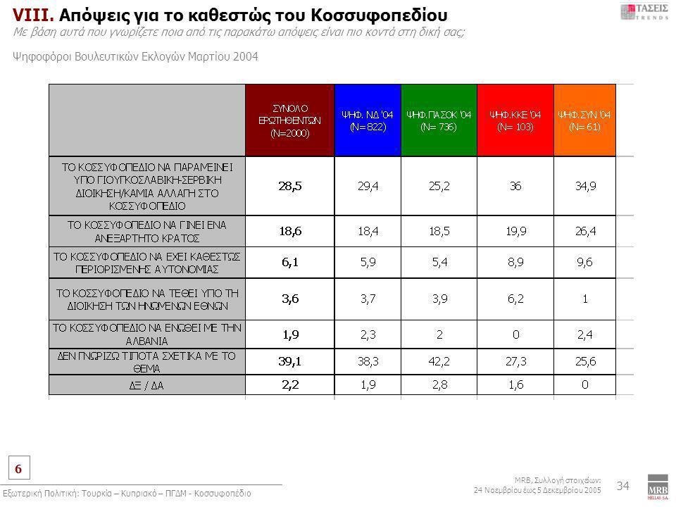6 MRB, Συλλογή στοιχείων: 24 Νοεμβρίου έως 5 Δεκεμβρίου 2005 Εξωτερική Πολιτική: Τουρκία – Κυπριακό – ΠΓΔΜ - Κοσσυφοπέδιο 34 VIIΙ.