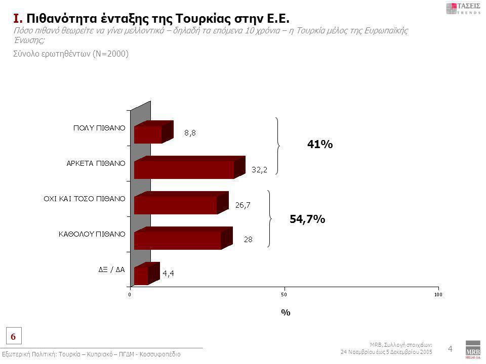 6 MRB, Συλλογή στοιχείων: 24 Νοεμβρίου έως 5 Δεκεμβρίου 2005 Εξωτερική Πολιτική: Τουρκία – Κυπριακό – ΠΓΔΜ - Κοσσυφοπέδιο 4 Ι. Πιθανότητα ένταξης της