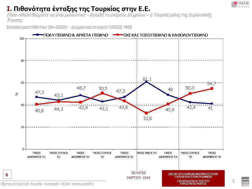 6 MRB, Συλλογή στοιχείων: 24 Νοεμβρίου έως 5 Δεκεμβρίου 2005 Εξωτερική Πολιτική: Τουρκία – Κυπριακό – ΠΓΔΜ - Κοσσυφοπέδιο 5 Ι. Πιθανότητα ένταξης της