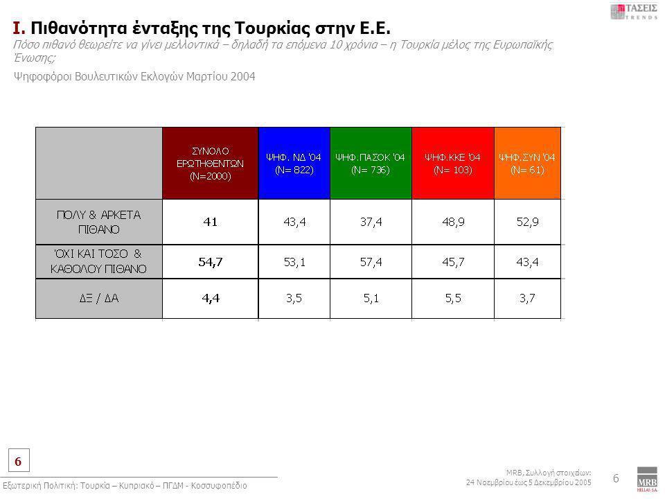 6 MRB, Συλλογή στοιχείων: 24 Νοεμβρίου έως 5 Δεκεμβρίου 2005 Εξωτερική Πολιτική: Τουρκία – Κυπριακό – ΠΓΔΜ - Κοσσυφοπέδιο 6 Ι. Πιθανότητα ένταξης της