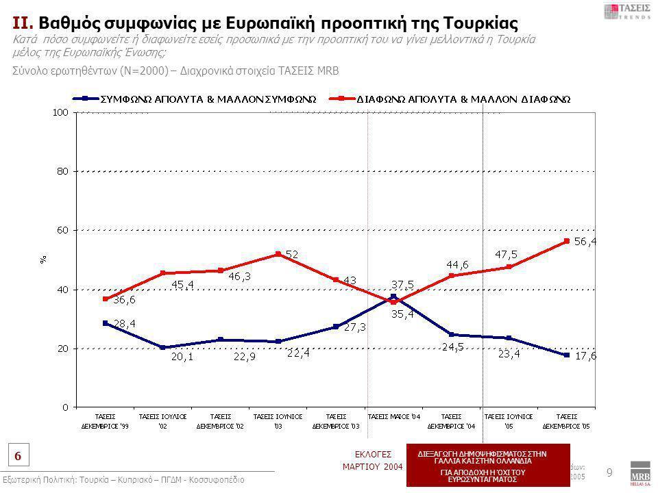 6 MRB, Συλλογή στοιχείων: 24 Νοεμβρίου έως 5 Δεκεμβρίου 2005 Εξωτερική Πολιτική: Τουρκία – Κυπριακό – ΠΓΔΜ - Κοσσυφοπέδιο 9 ΙI. Βαθμός συμφωνίας με Ευ