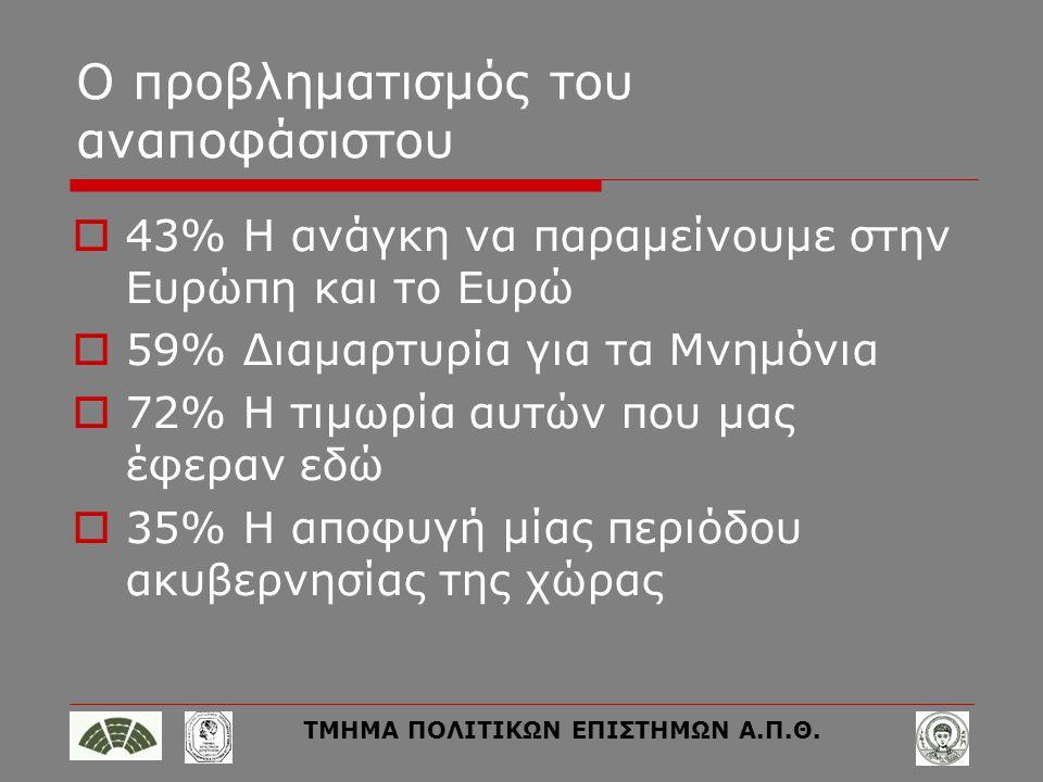 ΤΜΗΜΑ ΠΟΛΙΤΙΚΩΝ ΕΠΙΣΤΗΜΩΝ Α.Π.Θ. Ο προβληματισμός του αναποφάσιστου  43% Η ανάγκη να παραμείνουμε στην Ευρώπη και το Ευρώ  59% Διαμαρτυρία για τα Μν