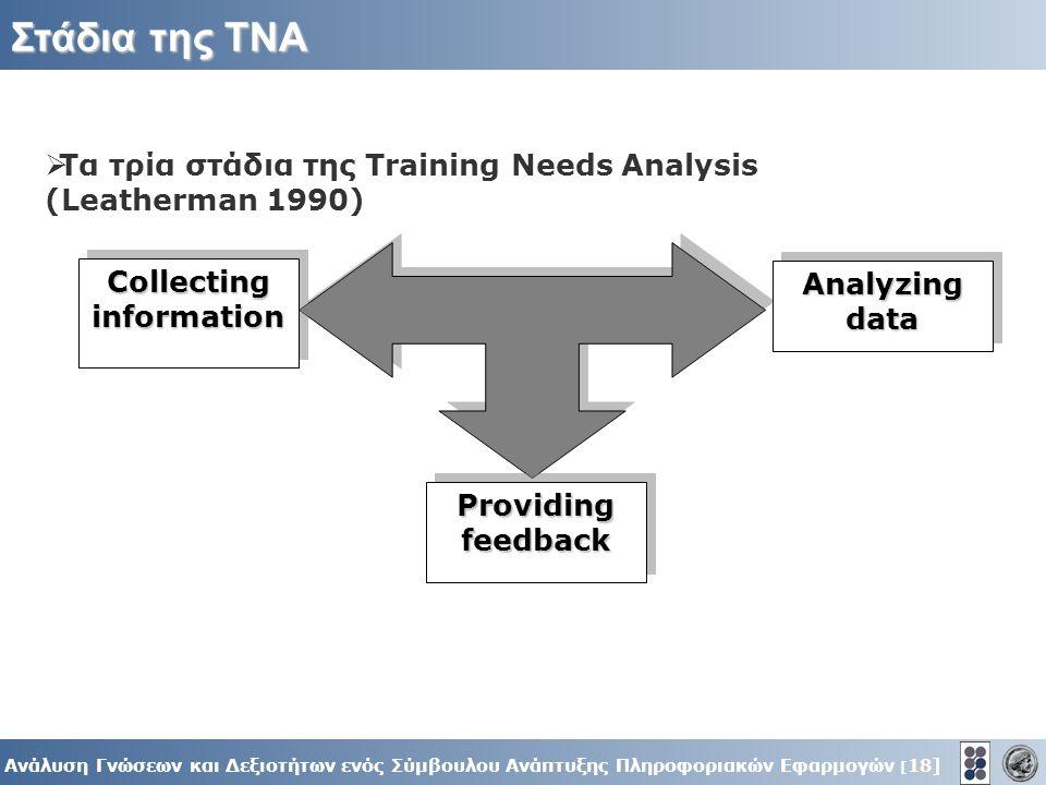 18] Ανάλυση Γνώσεων και Δεξιοτήτων ενός Σύμβουλου Ανάπτυξης Πληροφοριακών Εφαρμογών [ 18] Στάδια της ΤΝΑ Collecting information Providing feedback Analyzing data  Τα τρία στάδια της Training Needs Analysis (Leatherman 1990)