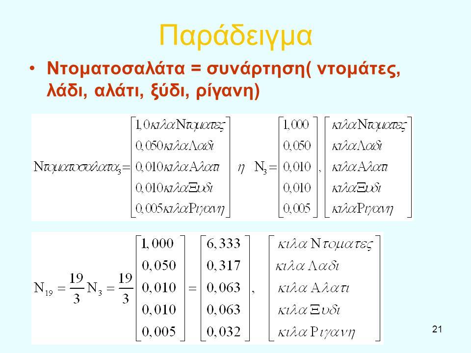 21 Παράδειγμα Ντοματοσαλάτα = συνάρτηση( ντομάτες, λάδι, αλάτι, ξύδι, ρίγανη)