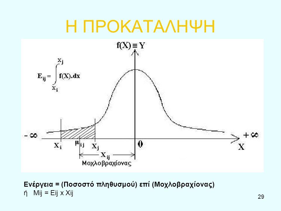 29 Η ΠΡΟΚΑΤΑΛΗΨΗ Ενέργεια = (Ποσοστό πληθυσμού) επί (Μοχλοβραχίονας) ή Μij = Eij x Xij