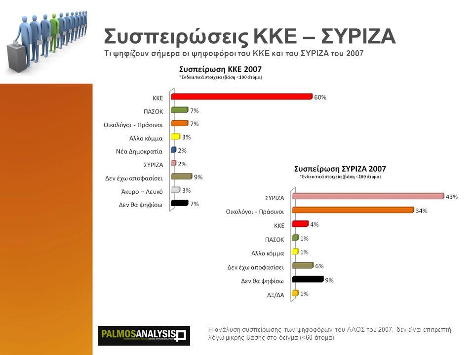 Συσπειρώσεις ΚΚΕ – ΣΥΡΙΖΑ Τι ψηφίζουν σήμερα οι ψηφοφόροι του KKE και του ΣΥΡΙΖΑ του 2007 Η ανάλυση συσπείρωσης των ψηφοφόρων του ΛΑΟΣ του 2007, δεν είναι επιτρεπτή λόγω μικρής βάσης στο δείγμα (<60 άτομα)
