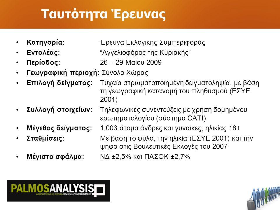 Ταυτότητα Έρευνας Κατηγορία: Έρευνα Εκλογικής Συμπεριφοράς Εντολέας: Αγγελιοφόρος της Κυριακής Περίοδος: 26 – 29 Μαίου 2009 Γεωγραφική περιοχή: Σύνολο Χώρας Επιλογή δείγματος: Τυχαία στρωματοποιημένη δειγματοληψία, με βάση τη γεωγραφική κατανομή του πληθυσμού (ΕΣΥΕ 2001) Συλλογή στοιχείων: Τηλεφωνικές συνεντεύξεις με χρήση δομημένου ερωτηματολογίου (σύστημα CATI) Μέγεθος δείγματος:1.003 άτομα άνδρες και γυναίκες, ηλικίας 18+ Σταθμίσεις:Με βάση το φύλο, την ηλικία (ΕΣΥΕ 2001) και την ψήφο στις Βουλευτικές Εκλογές του 2007 Μέγιστο σφάλμα:ΝΔ ±2,5% και ΠΑΣΟΚ ±2,7%