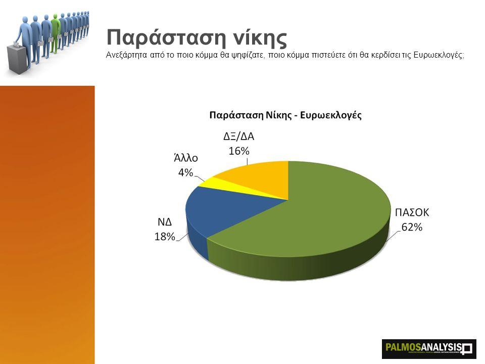 Παράσταση νίκης Ανεξάρτητα από το ποιο κόμμα θα ψηφίζατε, ποιο κόμμα πιστεύετε ότι θα κερδίσει τις Ευρωεκλογές;