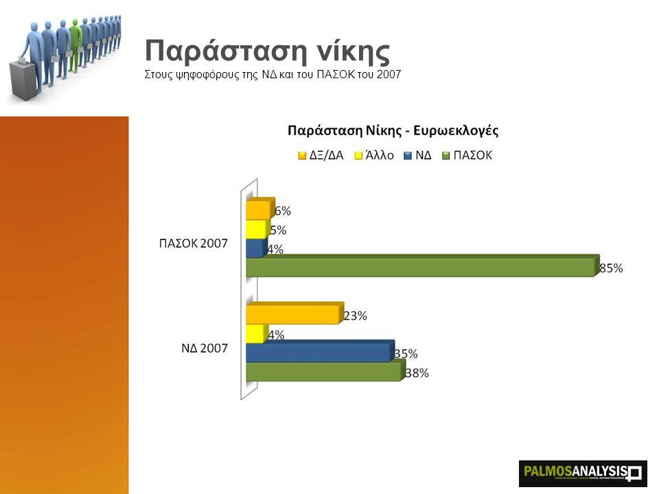 Παράσταση νίκης Στους ψηφοφόρους της ΝΔ και του ΠΑΣΟΚ του 2007