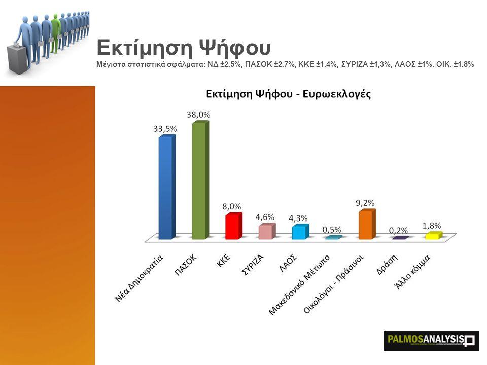 Εκτίμηση Ψήφου Μέγιστα στατιστικά σφάλματα: ΝΔ ±2,5%, ΠΑΣΟΚ ±2,7%, ΚΚΕ ±1,4%, ΣΥΡΙΖΑ ±1,3%, ΛΑΟΣ ±1%, ΟΙΚ.