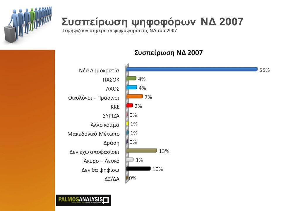 Συσπείρωση ψηφοφόρων ΝΔ 2007 Τι ψηφίζουν σήμερα οι ψηφοφόροι της ΝΔ του 2007