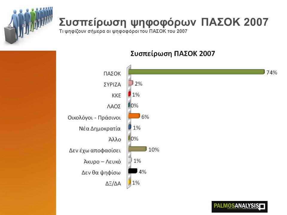 Συσπείρωση ψηφοφόρων ΠΑΣΟΚ 2007 Τι ψηφίζουν σήμερα οι ψηφοφόροι του ΠΑΣΟΚ του 2007