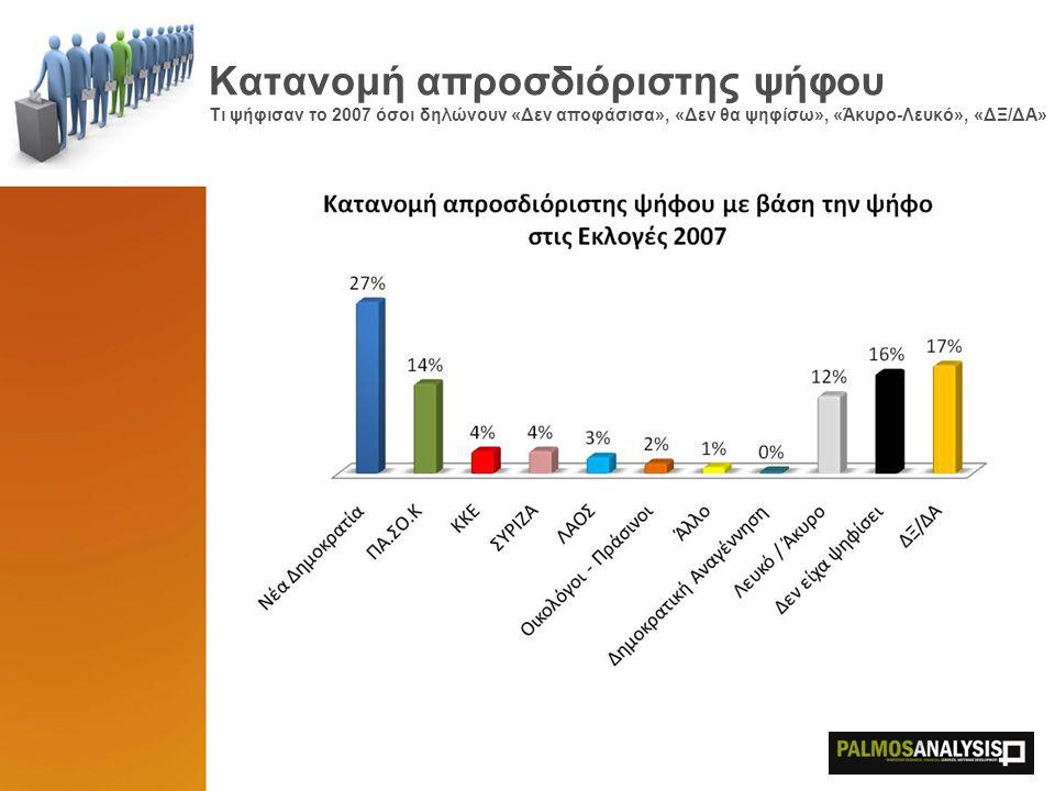 Κατανομή απροσδιόριστης ψήφου Τι ψήφισαν το 2007 όσοι δηλώνουν «Δεν αποφάσισα», «Δεν θα ψηφίσω», «Άκυρο-Λευκό», «ΔΞ/ΔΑ»