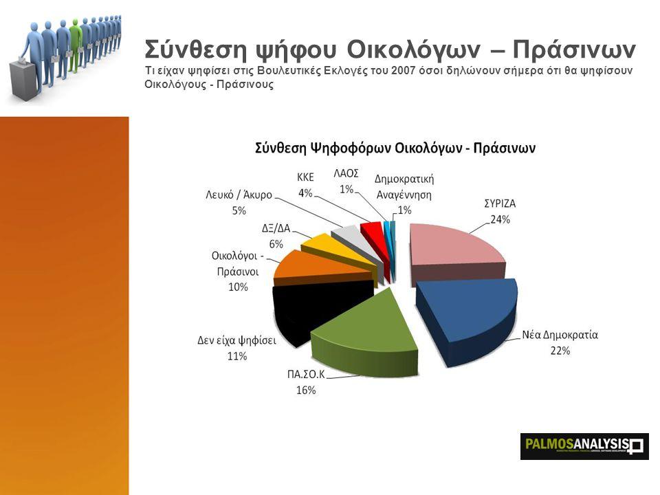 Σύνθεση ψήφου Οικολόγων – Πράσινων Τι είχαν ψηφίσει στις Βουλευτικές Εκλογές του 2007 όσοι δηλώνουν σήμερα ότι θα ψηφίσουν Οικολόγους - Πράσινους