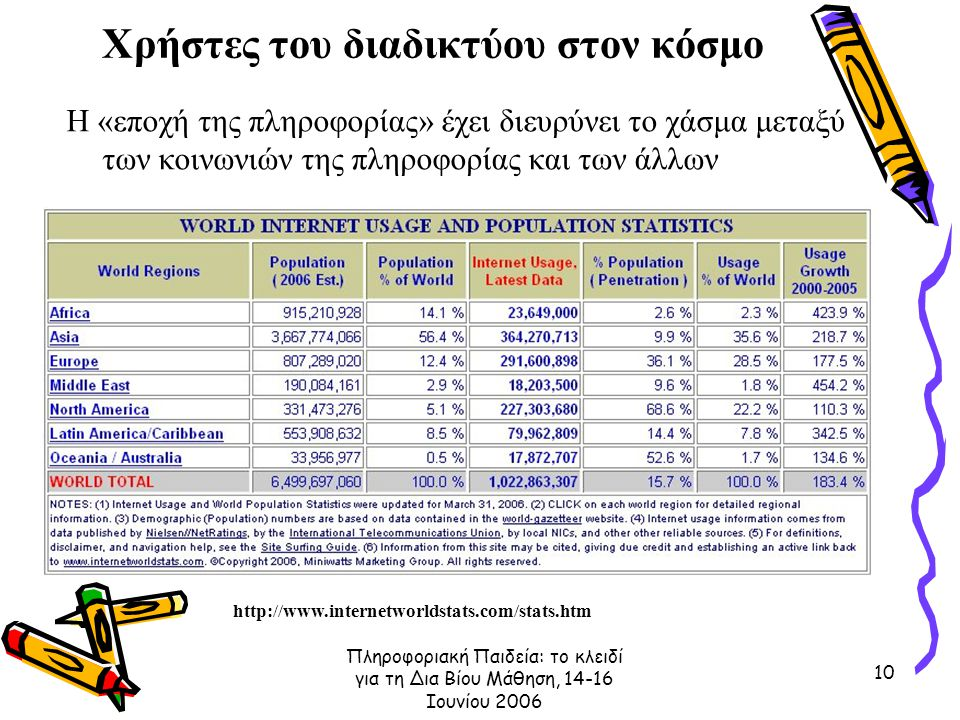 Πληροφοριακή Παιδεία: το κλειδί για τη Δια Βίου Μάθηση, 14-16 Ιουνίου 2006 10 Χρήστες του διαδικτύου στον κόσμο Η «εποχή της πληροφορίας» έχει διευρύνει το χάσμα μεταξύ των κοινωνιών της πληροφορίας και των άλλων http://www.internetworldstats.com/stats.htm