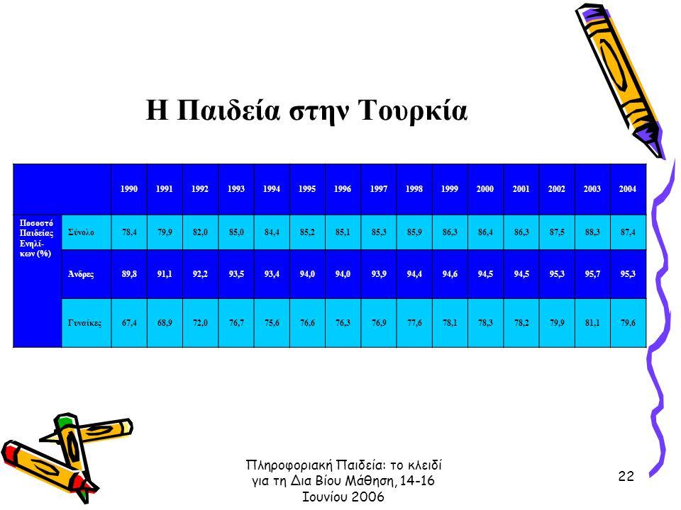 Πληροφοριακή Παιδεία: το κλειδί για τη Δια Βίου Μάθηση, 14-16 Ιουνίου 2006 22 Η Παιδεία στην Τουρκία 199019911992199319941995199619971998199920002001200220032004 Ποσοστό Παιδείας Ενηλί- κων (%) Σύνολο78,479,982,085,084,485,285,185,385,986,386,486,387,588,387,4 Άνδρες89,891,192,293,593,494,0 93,994,494,694,5 95,395,795,3 Γυναίκες67,468,972,076,775,676,676,376,977,678,178,378,279,981,179,6