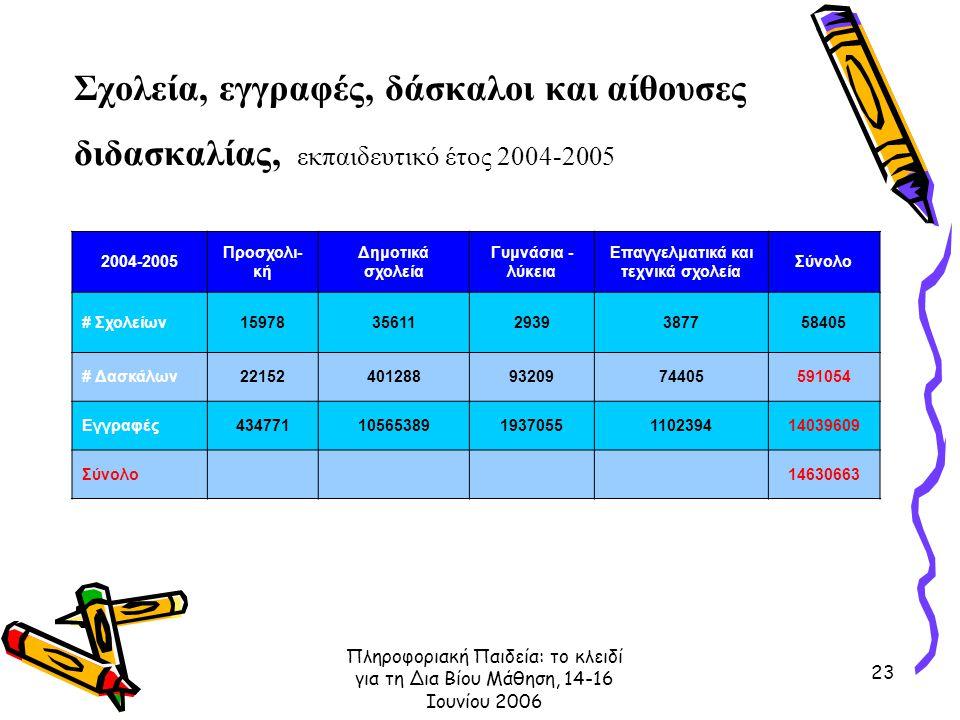 Πληροφοριακή Παιδεία: το κλειδί για τη Δια Βίου Μάθηση, 14-16 Ιουνίου 2006 23 Σχολεία, εγγραφές, δάσκαλοι και αίθουσες διδασκαλίας, εκπαιδευτικό έτος 2004-2005 2004-2005 Προσχολι- κή Δημοτικά σχολεία Γυμνάσια - λύκεια Επαγγελματικά και τεχνικά σχολεία Σύνολο # Σχολείων15978356112939387758405 # Δασκάλων221524012889320974405591054 Εγγραφές434771105653891937055110239414039609 Σύνολο 14630663