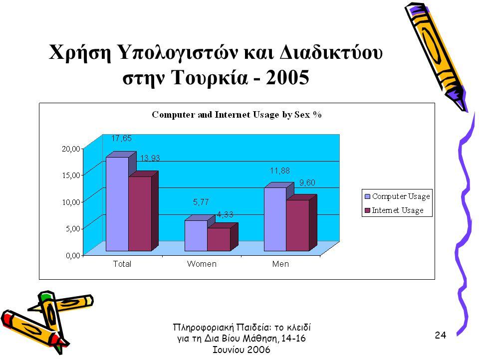 Πληροφοριακή Παιδεία: το κλειδί για τη Δια Βίου Μάθηση, 14-16 Ιουνίου 2006 24 Χρήση Υπολογιστών και Διαδικτύου στην Τουρκία - 2005