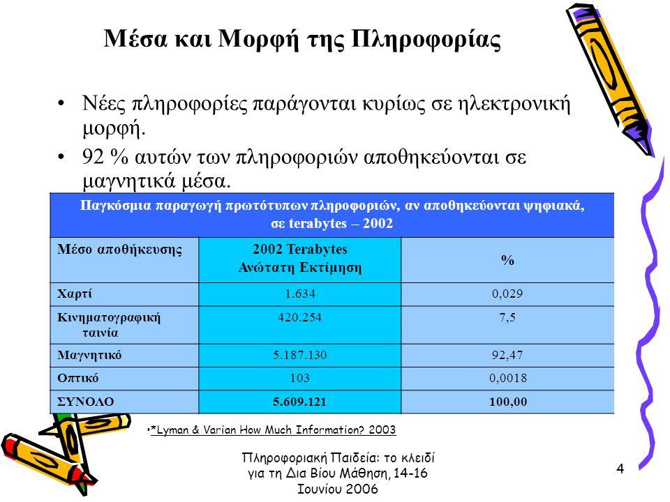 Πληροφοριακή Παιδεία: το κλειδί για τη Δια Βίου Μάθηση, 14-16 Ιουνίου 2006 4 Μέσα και Μορφή της Πληροφορίας Νέες πληροφορίες παράγονται κυρίως σε ηλεκ