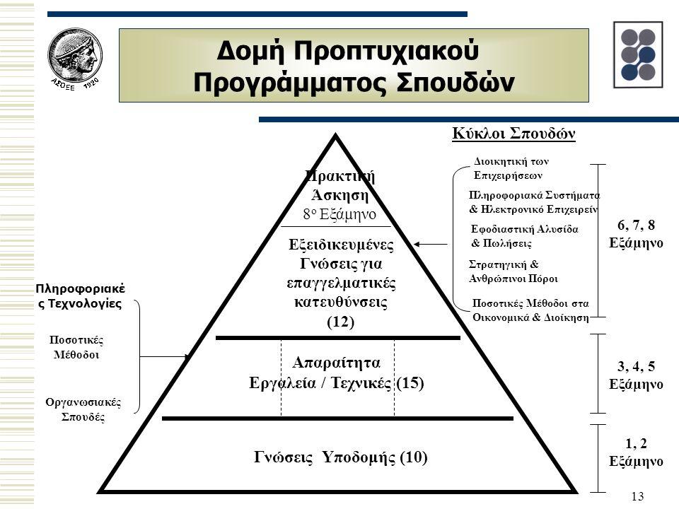 13 Δομή Προπτυχιακού Προγράμματος Σπουδών 6, 7, 8 Εξάμηνο 3, 4, 5 Εξάμηνο 1, 2 Εξάμηνο Ποσοτικές Μέθοδοι Οργανωσιακές Σπουδές Πληροφοριακέ ς Τεχνολογί