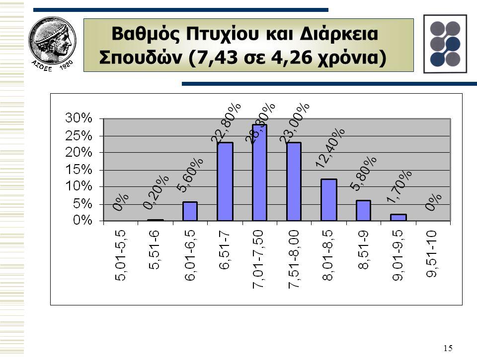 15 Βαθμός Πτυχίου και Διάρκεια Σπουδών (7,43 σε 4,26 χρόνια)