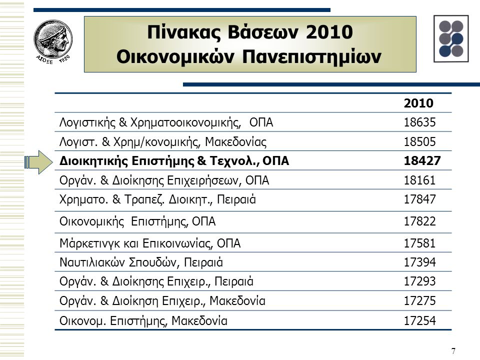7 Πίνακας Βάσεων 2010 Οικονομικών Πανεπιστημίων 2010 Λογιστικής & Χρηματοοικονομικής, ΟΠΑ18635 Λογιστ. & Χρημ/κονομικής, Μακεδονίας18505 Διοικητικής Ε