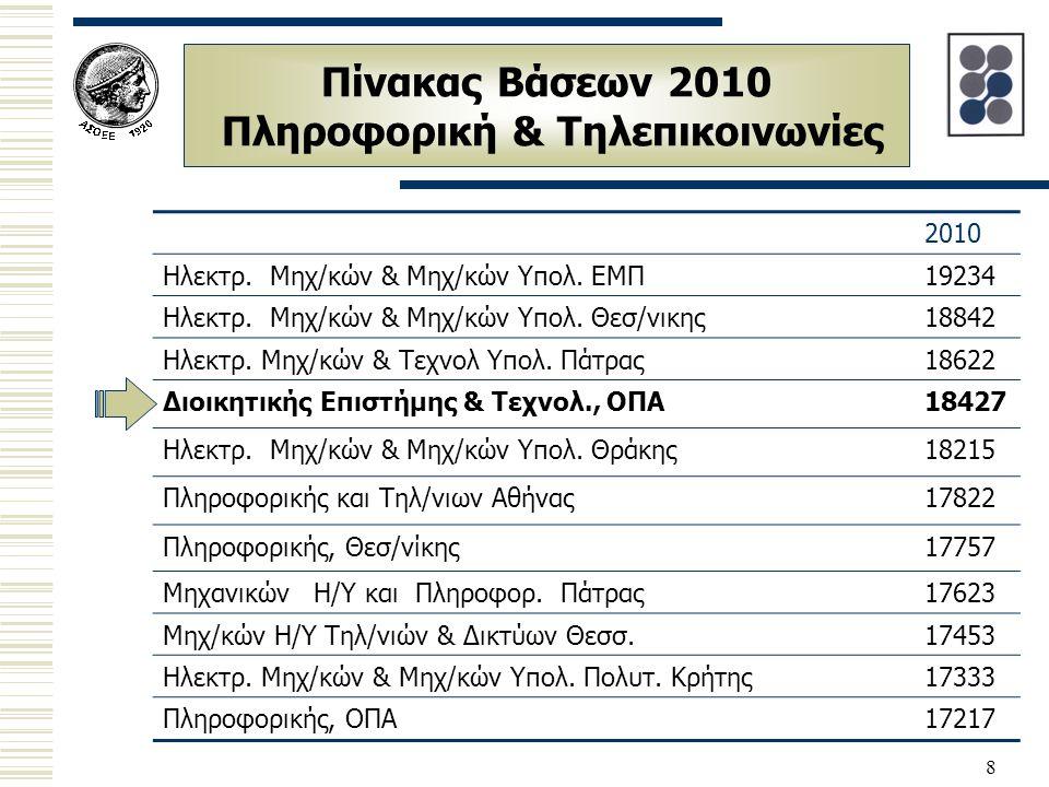 8 Πίνακας Βάσεων 2010 Πληροφορική & Τηλεπικοινωνίες 2010 Hλεκτρ. Μηχ/κών & Μηχ/κών Υπολ. ΕΜΠ19234 Hλεκτρ. Μηχ/κών & Μηχ/κών Υπολ. Θεσ/νικης18842 Hλεκτ