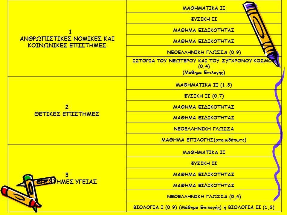 ΕΙΣΑΓΩΓΗ ΣΕ ΑΕΙ -ΤΕΙ ΑΠΌ ΕΠΑ.Λ ΜΑΘΗΜΑΤΑ ΕΠΙΛΟΓΗΣ ΙΣΤΟΡΙΑΤΟΥ ΝΕΟΤΕΡΟΥ ΚΑΙ ΤΟΥ ΣΥΓΧΡΟΝΟΥ ΚΟΣΜΟΥ ΜΑΘΗΜΑΤΙΚΑ ΚΑΙ ΣΤΟΙΧΕΙΑ ΣΤΑΤΙΣΤΙΚΗΣ ΒΙΟΛΟΓΙΑ Ι (ΒΙΟΛΟΓΙΑ