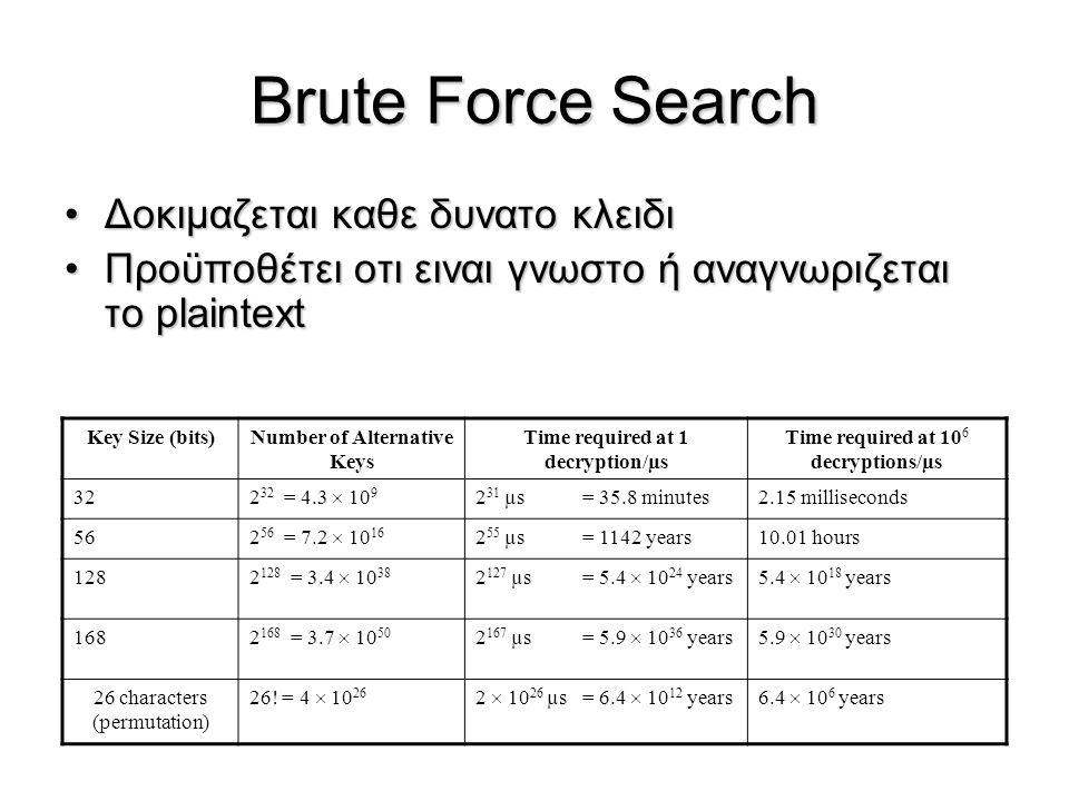 Brute Force Search Δοκιμαζεται καθε δυνατο κλειδιΔοκιμαζεται καθε δυνατο κλειδι Προϋποθέτει οτι ειναι γνωστο ή αναγνωριζεται το plaintextΠροϋποθέτει ο