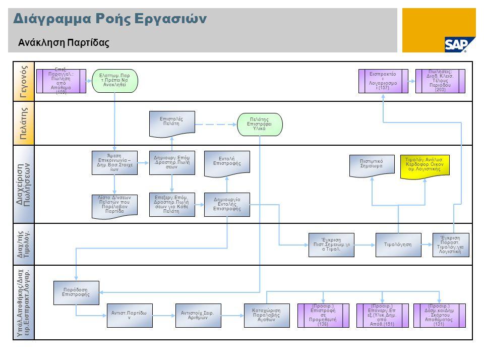 Διάγραμμα Ροής Εργασιών Ανάκληση Παρτίδας Διαχείριση Πωλήσεων Υπάλ.Αποθήκης/Διαχ ειρ.Εισπρακτ.Λογ αρ. Γεγονός Επεξεργ.Επόμ. Δραστηρ.Πωλή σεων για Κάθε