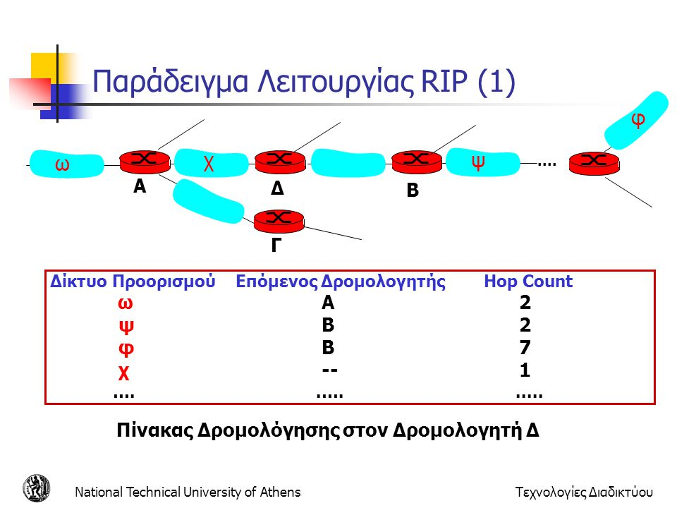 National Technical University of AthensΤεχνολογίες Διαδικτύου Παράδειγμα Λειτουργίας RIP (1) Δίκτυο Προορισμού Επόμενος Δρομολογητής Hop Count ω Α2 ψ