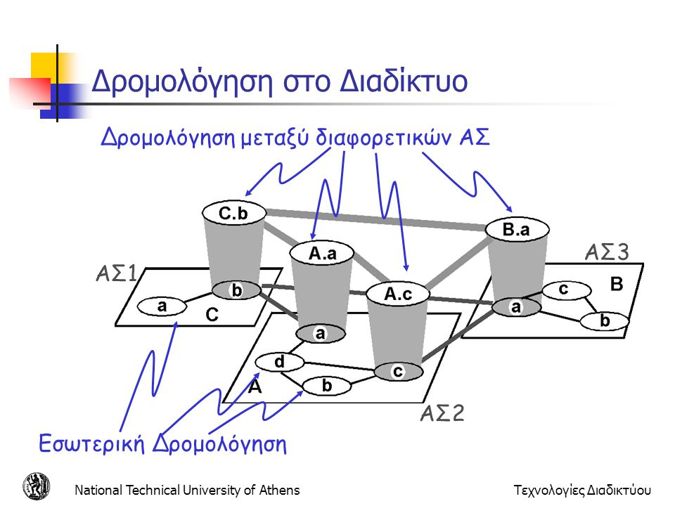 National Technical University of AthensΤεχνολογίες Διαδικτύου Στατική Δρομολόγηση (1/3) Ο πίνακας δρομολόγησης δημιουργείται χειροκίνητα από τον διαχειριστή του δικτύου και αποθηκεύεται Ο διαχειριστής ενημερώνει τον πίνακα κάθε φορά που ενεργοποιείται μια νέα σύνδεση Οι δρομολογητές δεν ανταλλάσσουν πληροφορία Τα τερματικά συνήθως ξέρουν την IP διεύθυνση ενός default δρομολογητή Στα τερματικά γίνεται να δημιουργηθούν δυναμικά οι πίνακες δρομολόγησης μέσω του πρωτόκολλου ICMP (Internet Control Message Protocol): Ένας δρομολογητής ενημερώνει ένα τερματικό για την μη ύπαρξη διαδρομής προς κάποιον προορισμό (ICMP Host Unreachable) Ανακατευθύνει την κίνηση από τερματικό προς προορισμό μέσω άλλου δρομολογητή (ICMP Redirect) Για βελτιστοποίηση δρομολόγησης
