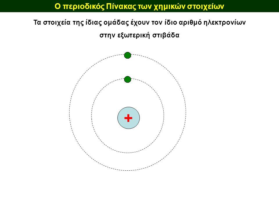Ο περιοδικός Πίνακας των χημικών στοιχείων + Τα στοιχεία της ίδιας ομάδας έχουν τον ίδιο αριθμό ηλεκτρονίων στην εξωτερική στιβάδα