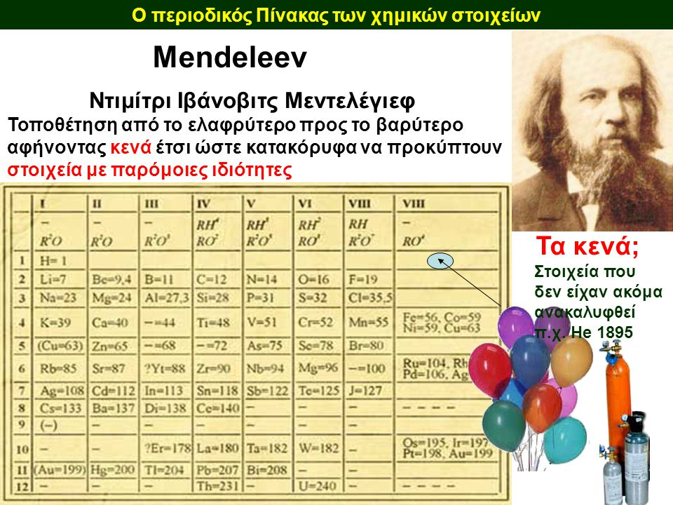 Ο περιοδικός Πίνακας των χημικών στοιχείων Mendeleev Ντιμίτρι Ιβάνοβιτς Μεντελέγιεφ Τοποθέτηση από το ελαφρύτερο προς το βαρύτερο αφήνοντας κενά έτσι
