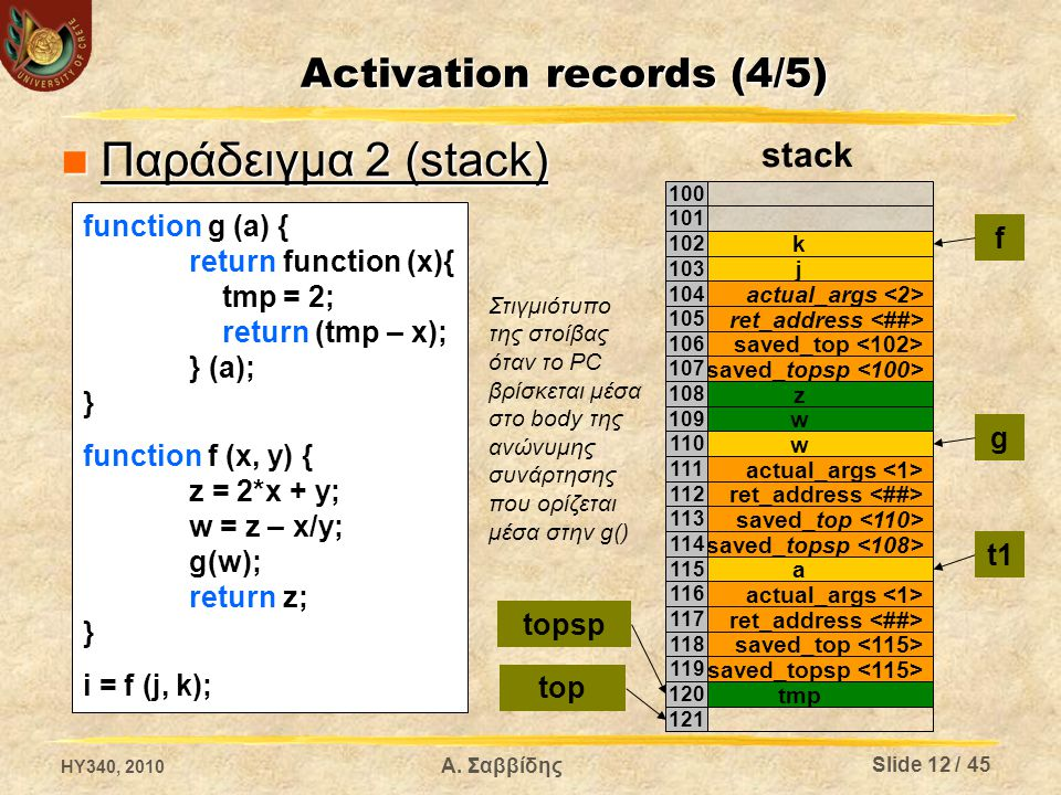 Παράδειγμα 2 (stack) Παράδειγμα 2 (stack) k j actual_args ret_address Στιγμιότυπο της στοίβας όταν το PC βρίσκεται μέσα στο body της ανώνυμης συνάρτησης που ορίζεται μέσα στην g() 100 101 102 103 104 105 saved_topsp saved_top 106 107 w 109 z 108 top topsp w 110 ret_address 112 actual_args 111 saved_top 113 a 115 saved_topsp 114 f g ret_address 117 actual_args 116 saved_top 118 tmp 120 saved_topsp 119 121 t1 stack Activation records (4/5) function g (a) { return function (x){ tmp = 2; return (tmp – x); } (a); } function f (x, y) { z = 2*x + y; w = z – x/y; g(w); return z; } i = f (j, k); HY340, 2010 Slide 12 / 45 Α.