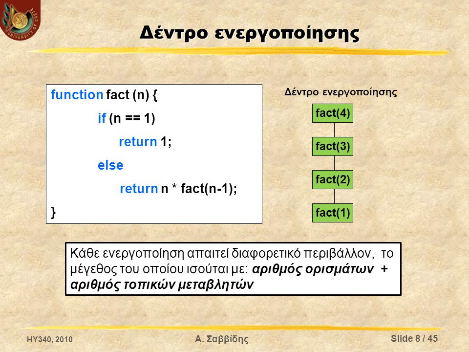 Δέντρο ενεργοποίησης function fact (n) { if (n == 1) return 1; else return n * fact(n-1); } fact(4) fact(3) fact(2) fact(1) Δέντρο ενεργοποίησης Κάθε ενεργοποίηση απαιτεί διαφορετικό περιβάλλον, το μέγεθος του οποίου ισούται με: αριθμός ορισμάτων + αριθμός τοπικών μεταβλητών HY340, 2010 Slide 8 / 45 Α.