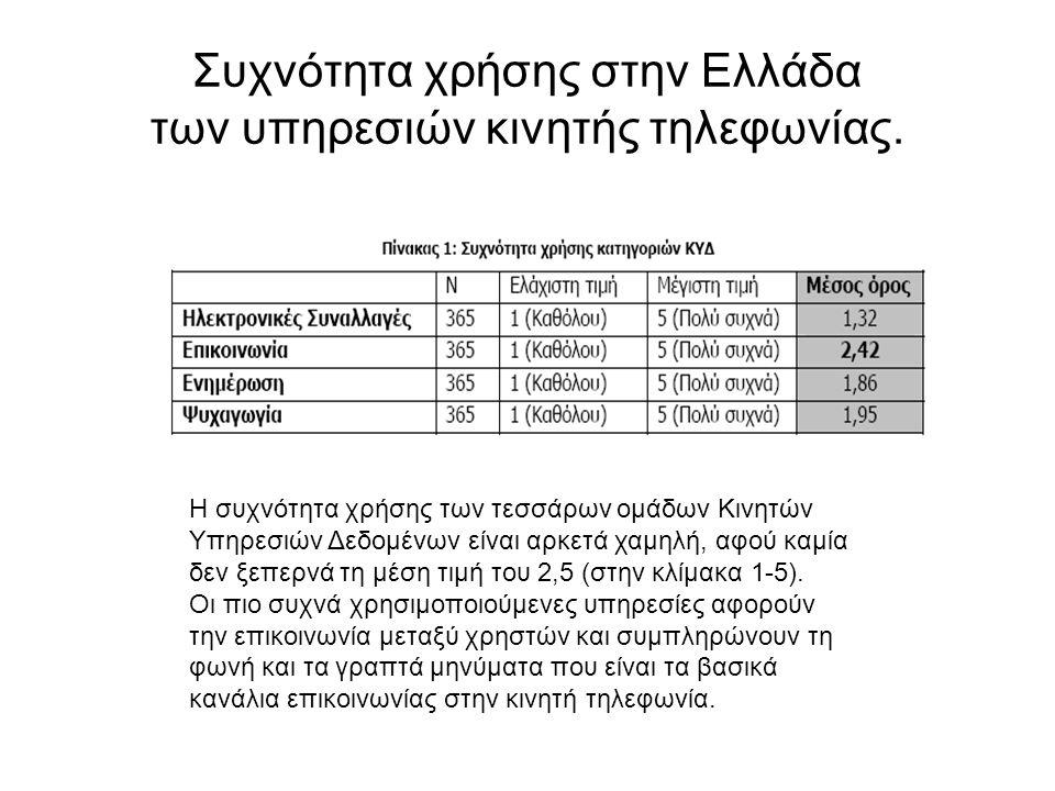 Συχνότητα χρήσης στην Ελλάδα των υπηρεσιών κινητής τηλεφωνίας.