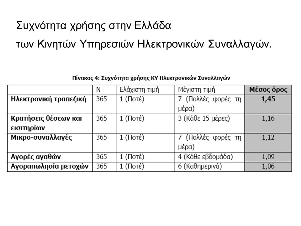 Συχνότητα χρήσης στην Ελλάδα των Κινητών Υπηρεσιών Ηλεκτρονικών Συναλλαγών.