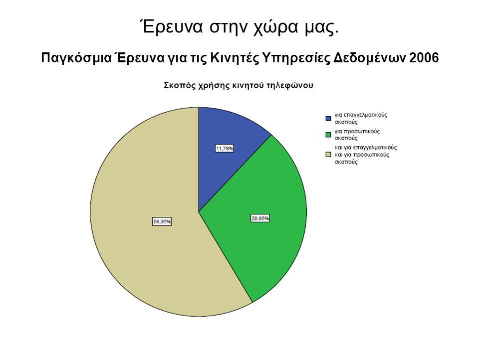 Έρευνα στην χώρα μας. Παγκόσμια Έρευνα για τις Κινητές Υπηρεσίες Δεδομένων 2006