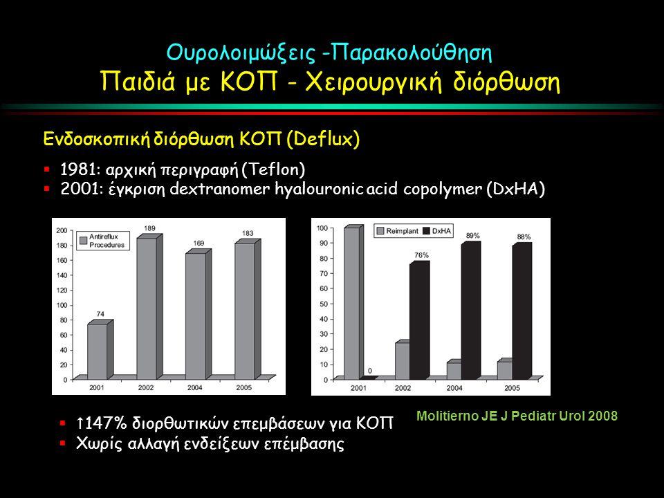 Ουρολοιμώξεις -Παρακολούθηση Παιδιά με ΚΟΠ - Χειρουργική διόρθωση Ενδοσκοπική διόρθωση ΚΟΠ (Deflux)  1981: αρχική περιγραφή (Teflon)  2001: έγκριση dextranomer hyalouronic acid copolymer (DxHA)   147% διορθωτικών επεμβάσεων για ΚΟΠ  Χωρίς αλλαγή ενδείξεων επέμβασης Molitierno JE J Pediatr Urol 2008
