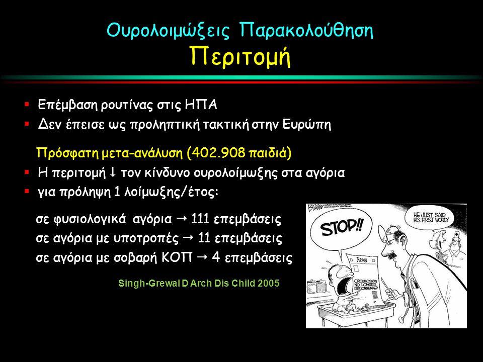 Ουρολοιμώξεις Παρακολούθηση Περιτομή  Επέμβαση ρουτίνας στις ΗΠΑ  Δεν έπεισε ως προληπτική τακτική στην Ευρώπη Πρόσφατη μετα-ανάλυση (402.908 παιδιά)  Η περιτομή  τον κίνδυνο ουρολοίμωξης στα αγόρια  για πρόληψη 1 λοίμωξης/έτος: σε φυσιολογικά αγόρια  111 επεμβάσεις σε αγόρια με υποτροπές  11 επεμβάσεις σε αγόρια με σοβαρή ΚΟΠ  4 επεμβάσεις Singh-Grewal D Arch Dis Child 2005