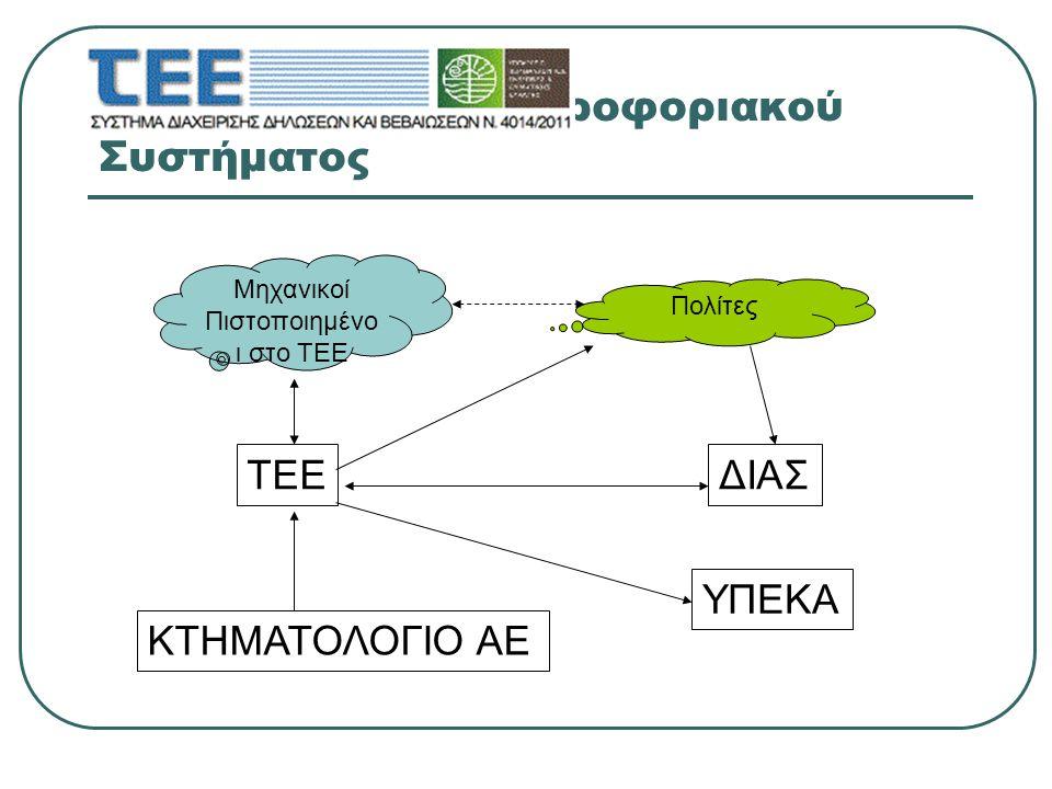 Συνιστώσες του Πληροφοριακού Συστήματος Μηχανικοί Πιστοποιημένο ι στο ΤΕΕ Πολίτες ΤΕΕ ΚΤΗΜΑΤΟΛΟΓΙΟ ΑΕ ΥΠΕΚΑ ΔΙΑΣ