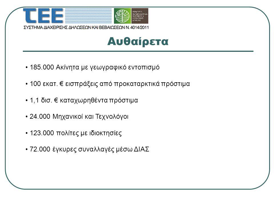 Αυθαίρετα 185.000 Ακίνητα με γεωγραφικό εντοπισμό 100 εκατ. € εισπράξεις από προκαταρκτικά πρόστιμα 1,1 δισ. € καταχωρηθέντα πρόστιμα 24.000 Μηχανικοί