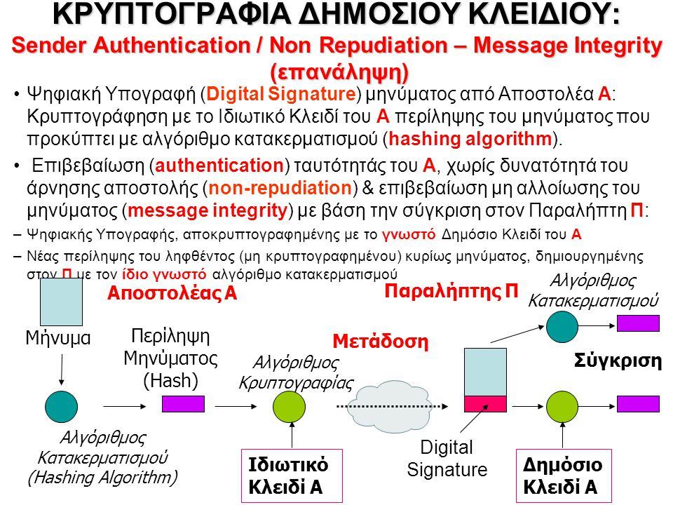 ΚΡΥΠΤΟΓΡΑΦΙΑ ΔΗΜΟΣΙΟΥ ΚΛΕΙΔΙΟΥ: Sender Authentication / Non Repudiation – Message Integrity (επανάληψη) Ψηφιακή Υπογραφή (Digital Signature) μηνύματος από Αποστολέα Α: Κρυπτογράφηση με το Ιδιωτικό Κλειδί του Α περίληψης του μηνύματος που προκύπτει με αλγόριθμο κατακερματισμού (hashing algorithm).