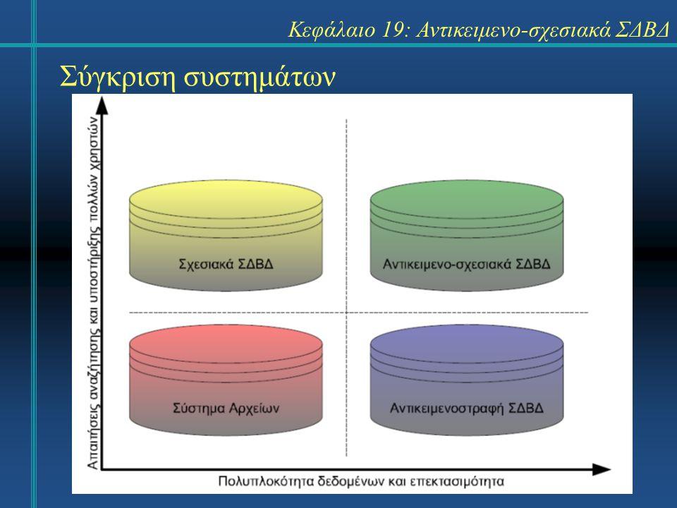 Σύγκριση συστημάτων Κεφάλαιο 19: Αντικειμενο-σχεσιακά ΣΔΒΔ