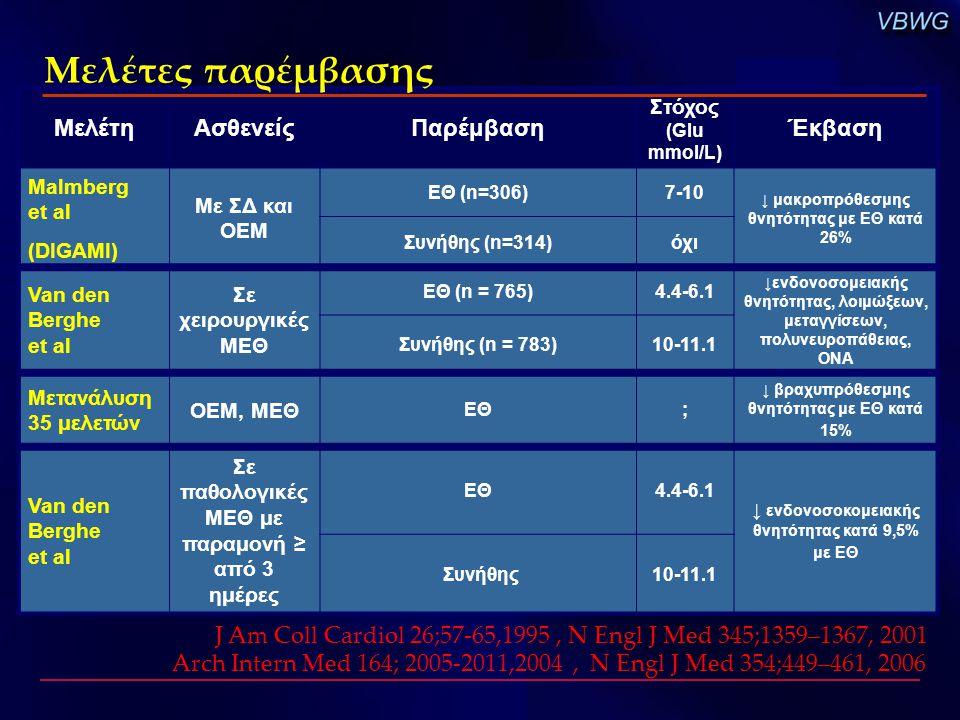 ΜελέτηΑσθενείςΠαρέμβαση Στόχος (Glu mmol/L) Έκβαση Malmberg et al (DIGAMI) Με ΣΔ και ΟΕΜ ΕΘ (n=306)7-10 ↓ μακροπρόθεσμης θνητότητας με ΕΘ κατά 26% Συν