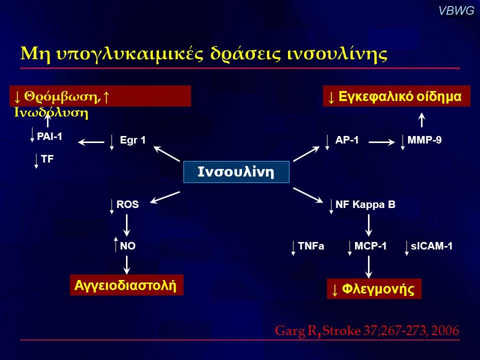 Μη υπογλυκαιμικές δράσεις ινσουλίνης Ινσουλίνη AP-1MMP-9 ↓ Εγκεφαλικό οίδημα Egr 1 PAI-1 TF ↓ Θρόμβωση, ↑ Ινωδόλυση ROS NO Αγγειοδιαστολή NF Kappa B T