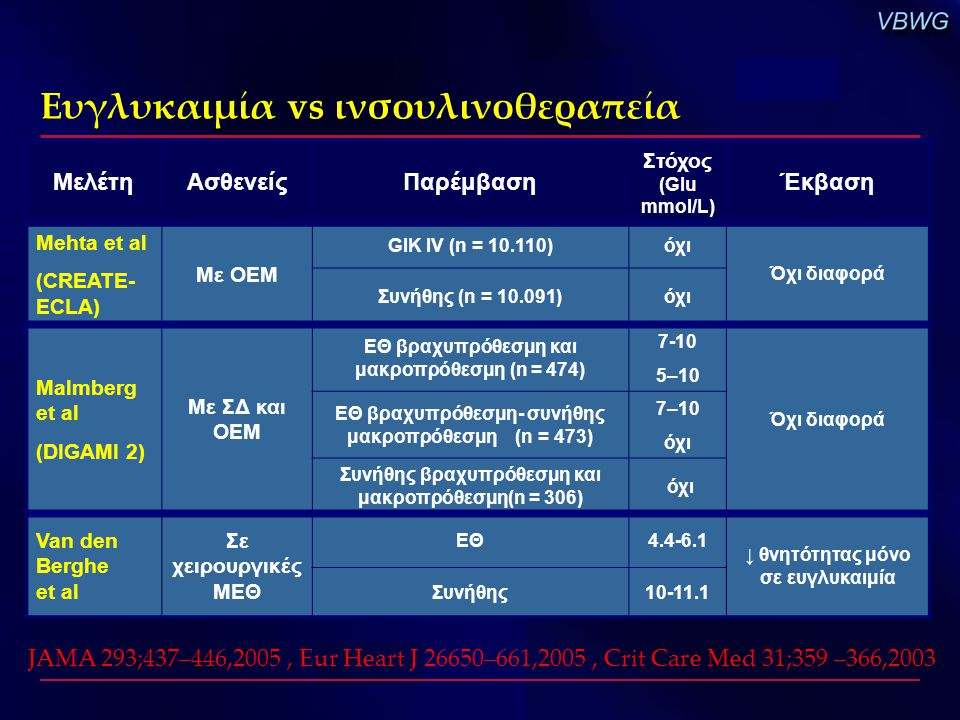 ΜελέτηΑσθενείςΠαρέμβαση Στόχος (Glu mmol/L) Έκβαση Mehta et al (CREATE- ECLA) Με ΟΕΜ GIK IV (n = 10.110)όχι Όχι διαφορά Συνήθης (n = 10.091)όχι Malmbe