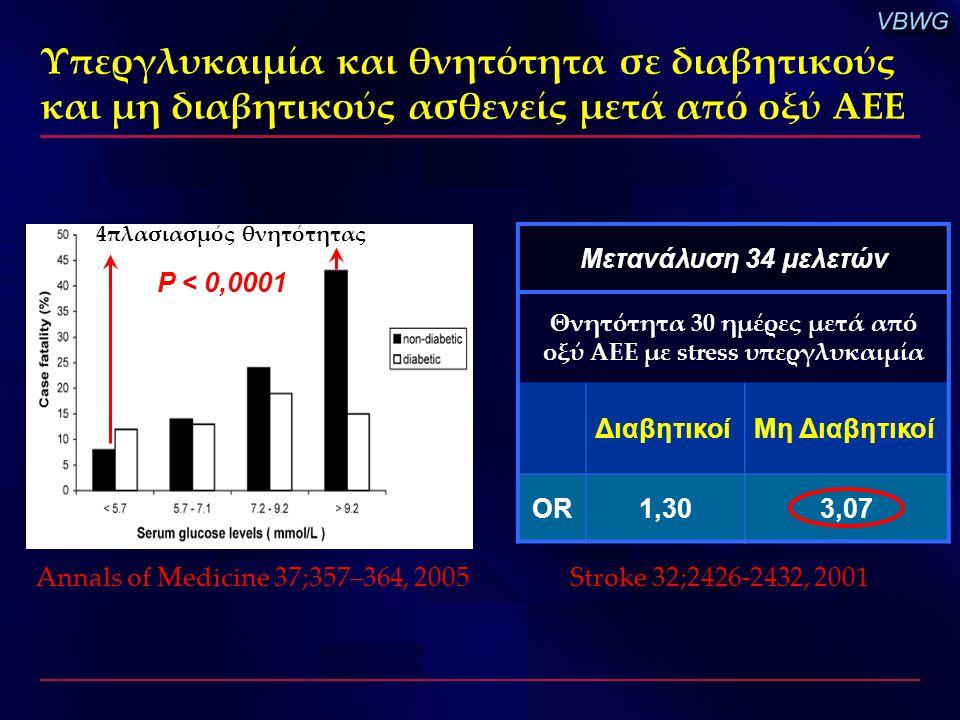 Υπεργλυκαιμία και θνητότητα σε διαβητικούς και μη διαβητικούς ασθενείς μετά από οξύ ΑΕΕ Annals of Medicine 37;357–364, 2005 4πλασιασμός θνητότητας P <