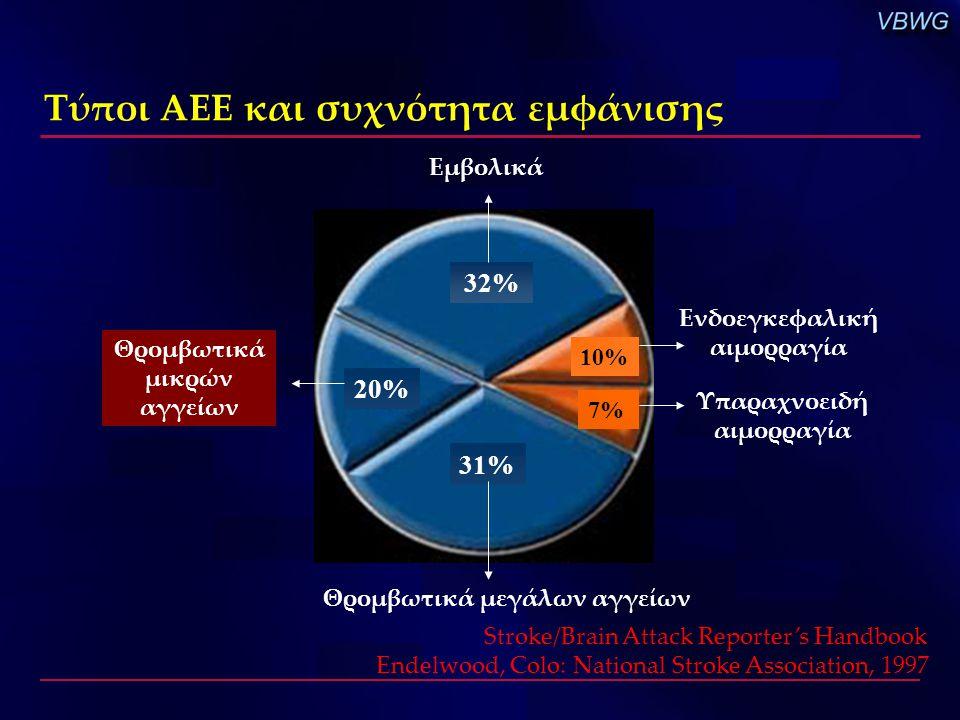 32% 20% 31% 10% 7% Εμβολικά Θρομβωτικά μεγάλων αγγείων Θρομβωτικά μικρών αγγείων Υπαραχνοειδή αιμορραγία Ενδοεγκεφαλική αιμορραγία Τύποι ΑΕΕ και συχνό